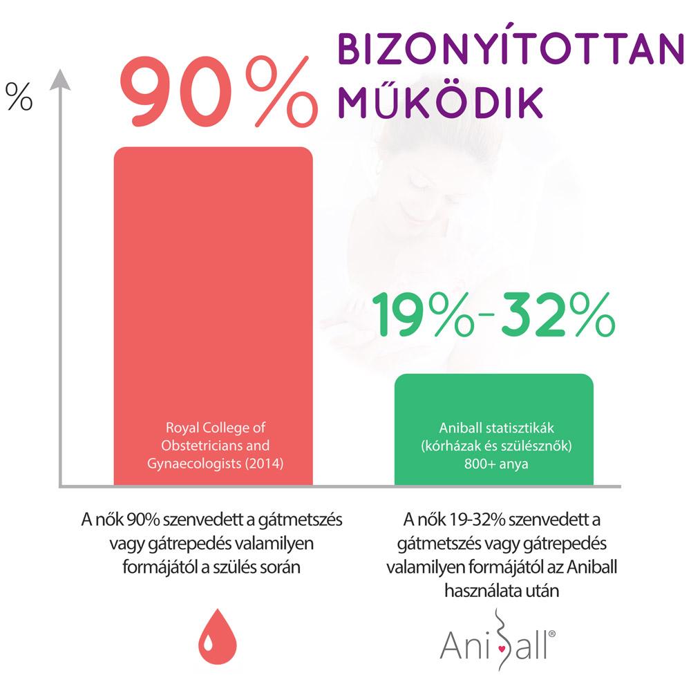 Aniball Magyarország Proven